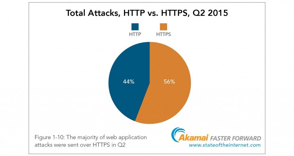 SSL_HTTPS