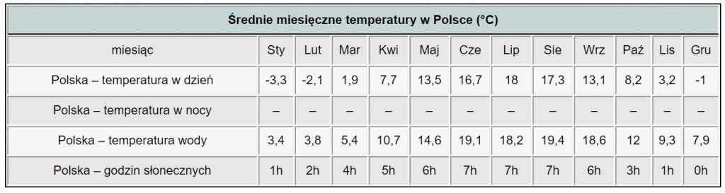 free_cooling_temperatura_Polsce