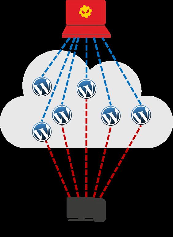 Ataki DDoS z wykorzystaniem WordPress