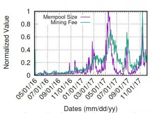 fee paid to the miners