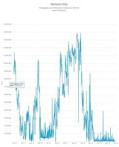 Wielkość rejestru niepotwierdzonych transakcji