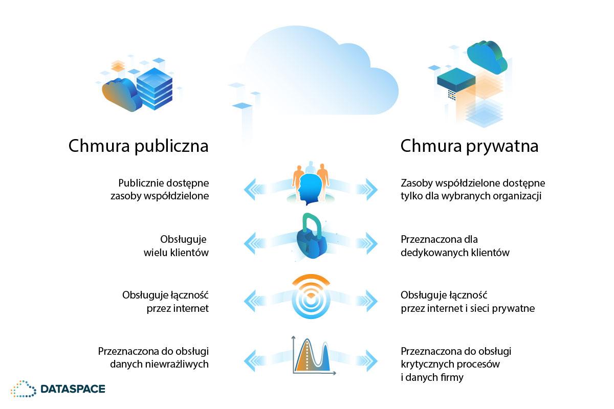Chmura publiczna vs chmura prywatna